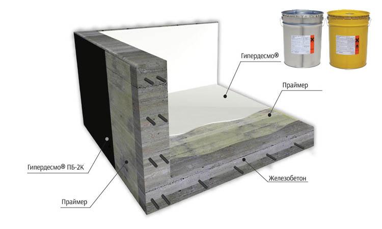 Гидроизоляция фундамента. Система с армированием Гипердесмо